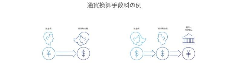 paypal-手数料-計算例