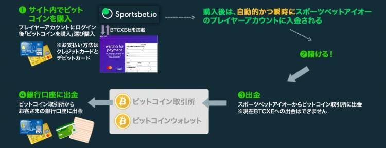 スポーツベットアイオーカジノ-入金・出金方法