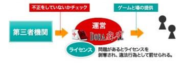 dora麻雀-セキュリティ対策