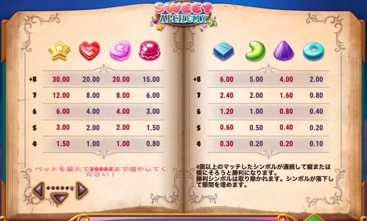 sweet alchemy-配当表