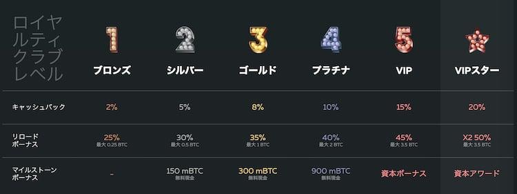 FortuneJack - ロイヤリティ