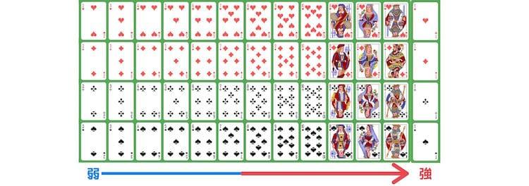 オンラインポーカー-役の強さ