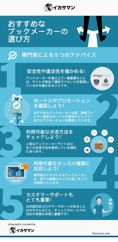 おすすめなブックメーカーの選び方-イカサマン-com