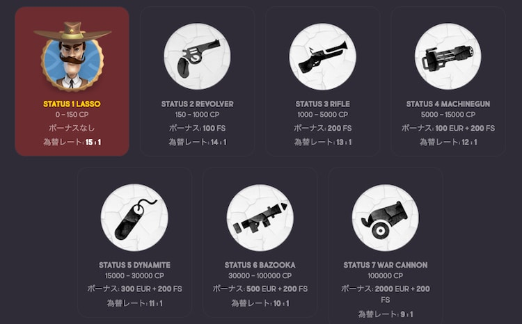 GunsBet -VIPプログラム